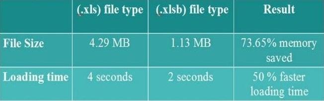 Excel bynary format